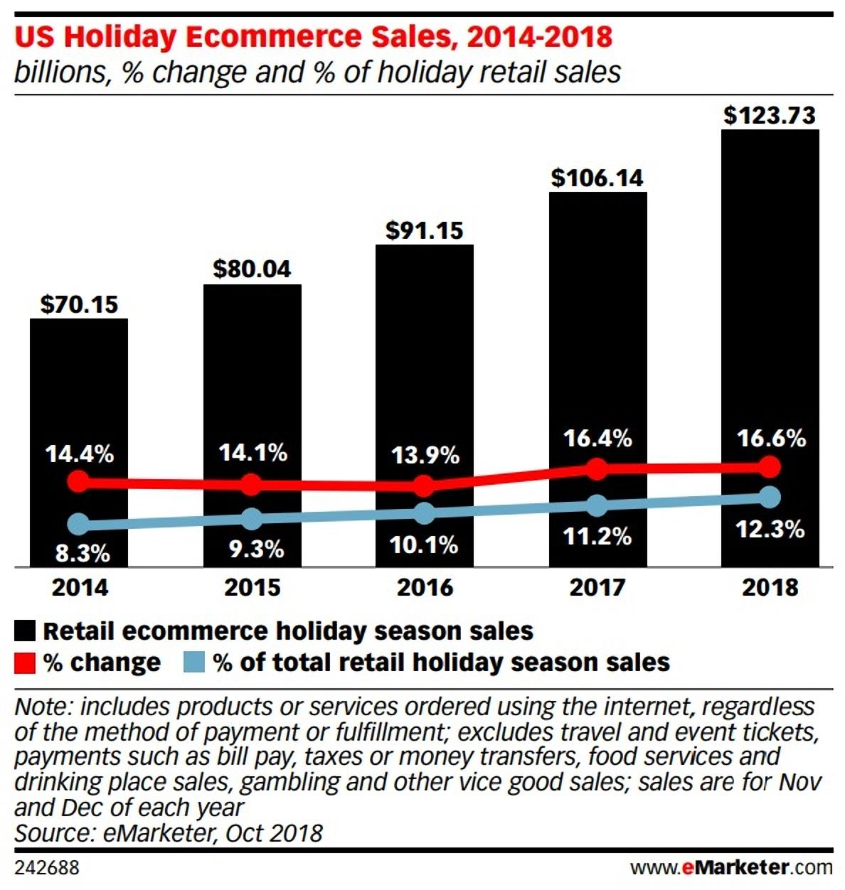 In 2018, holiday retail sales crossed the $1 trillion mark, with the average American shopper spending an average of $846 on gifts—and e-commerce spending in the U.S. hit over $123 billion.