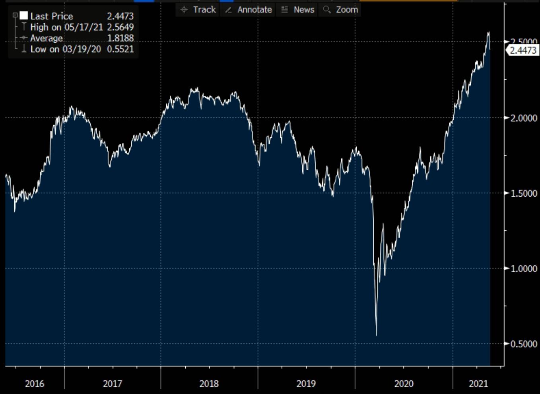 Gráfico apresenta Inflação implícita nos juros de 10 anos americanos.