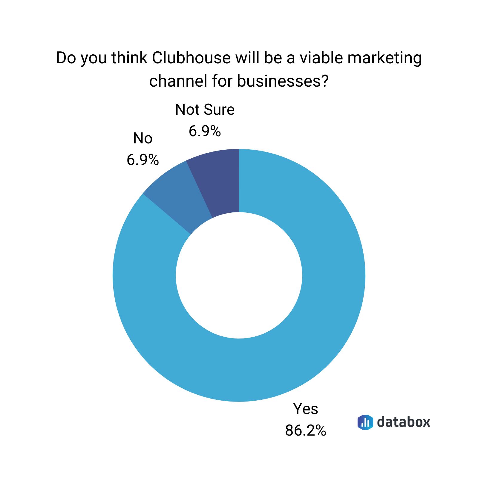 is clubhouse a viable marketing channel survey