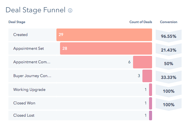 Deal stage funnel in HubSpot