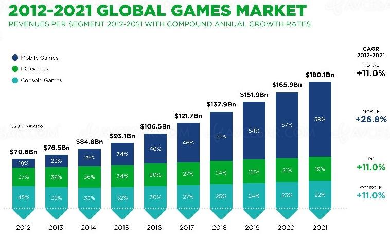 La rentabilité des jeux vidéo