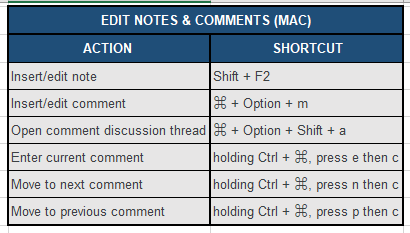 Editing Notes & Comments shortcuts (Mac) for Google sheets