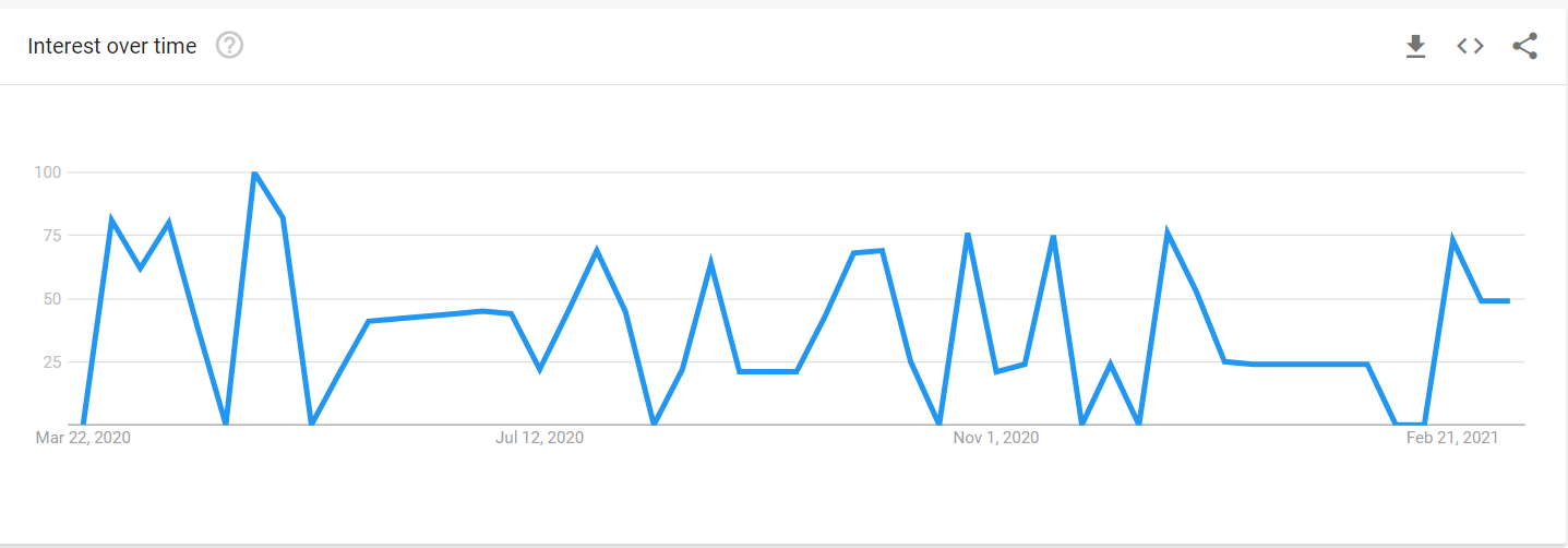 How do you use Google Trends for eCommerce?