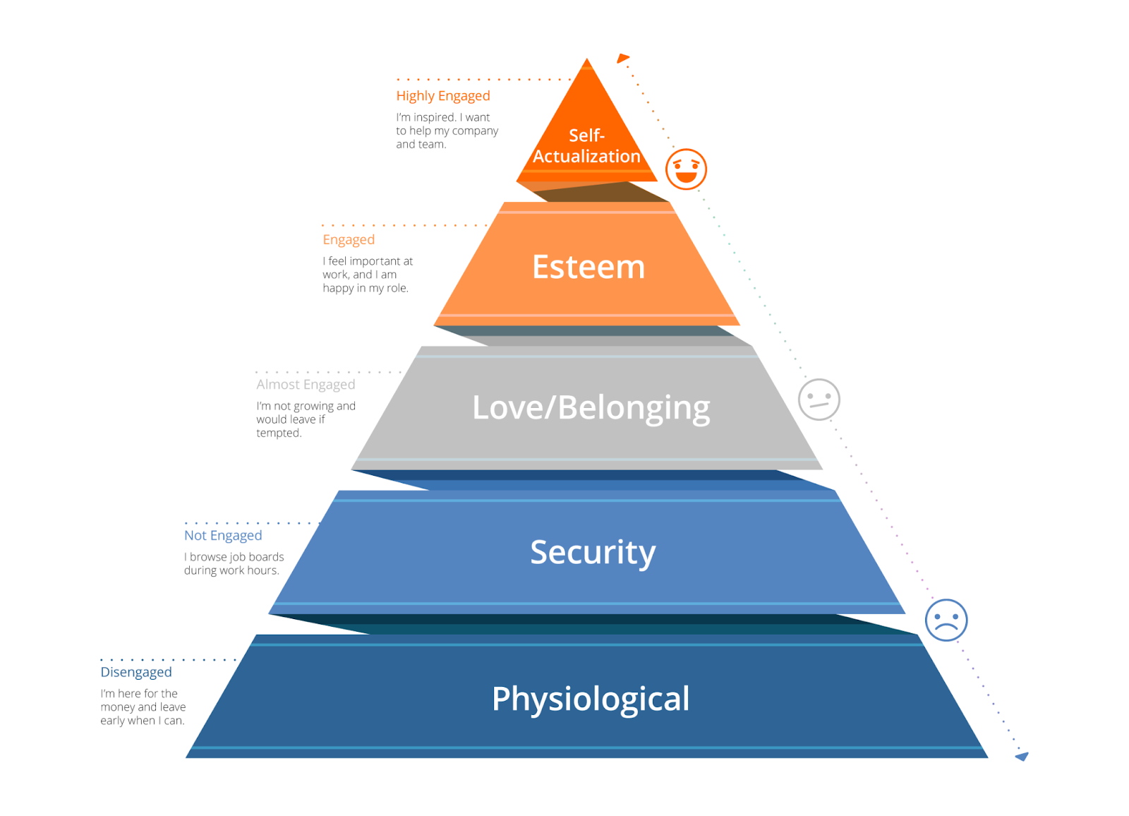 Maslow's hierarchy of human needs triangle