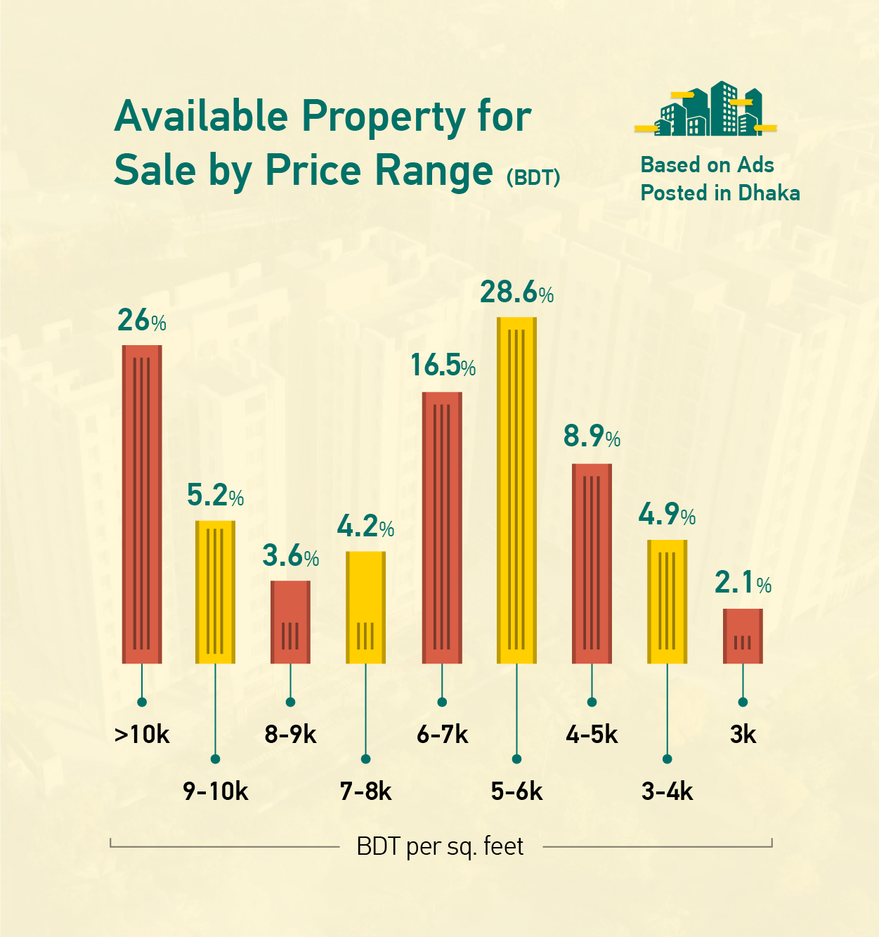 Available Property for Sale by Price Range