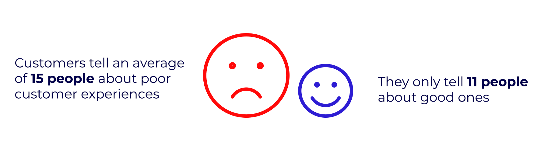 On average, customers tell 15 people about a poor experience and 11 about a good experience.