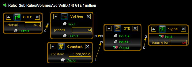 2014-03-09 10_19_45-Avg Vol(D,14) GTE 1million.png