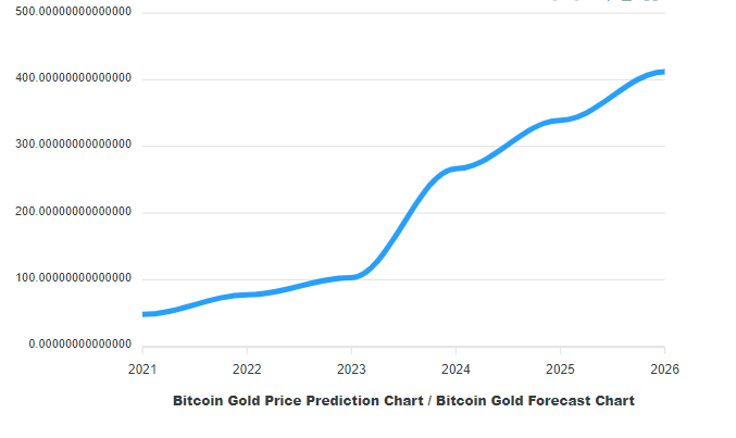 Bitcoin Gold Price Prediction 2021, 2023, 2025, and beyond 11