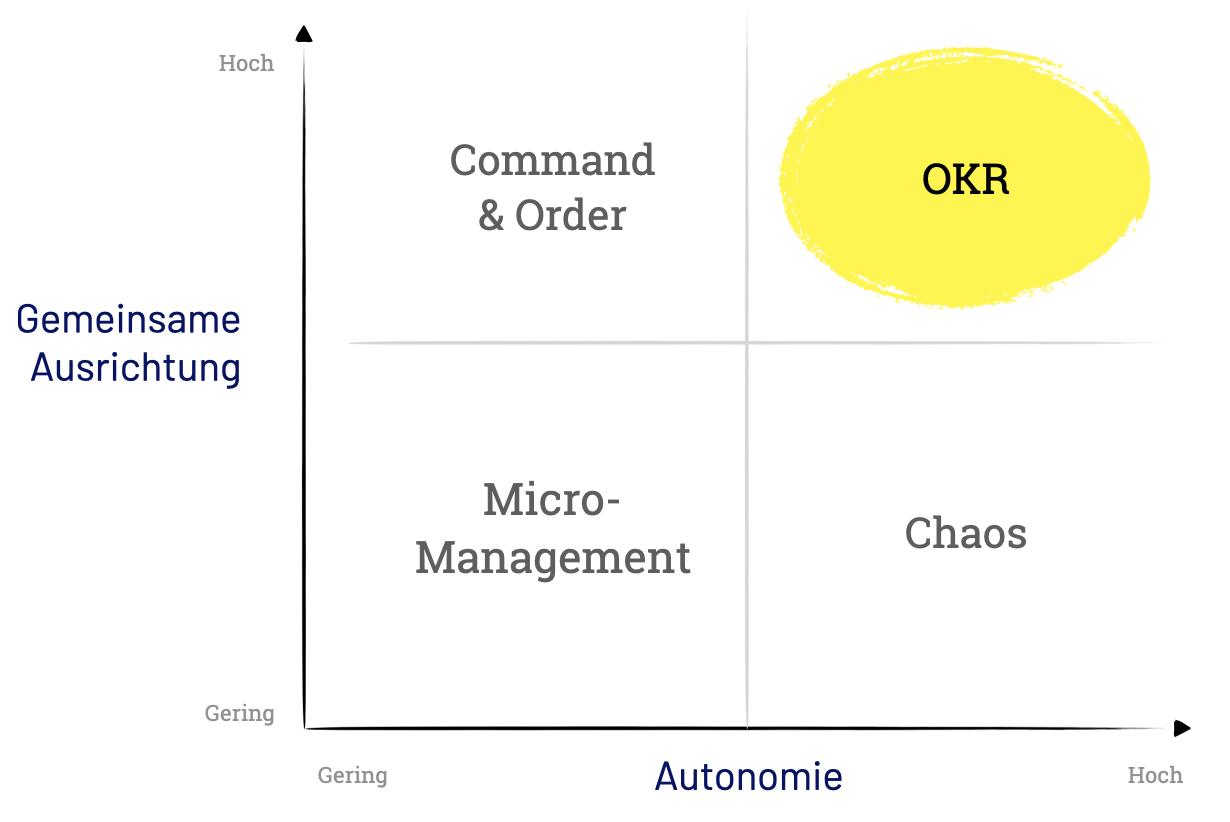OKR ermöglichen maximal Autonomie bei gemeinsamer Ausrichtung einer Organisat