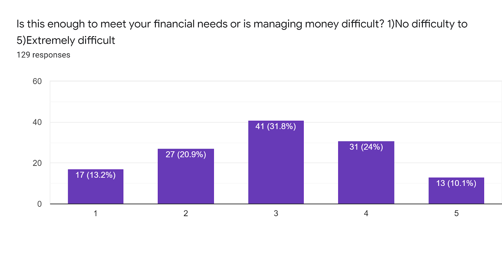 Forms response chart. Question title: Is this enough to meet your financial needs or is managing money difficult? 1)No difficulty to 5)Extremely difficult. Number of responses: 129 responses.