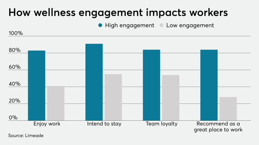 How wellness engagement impacts workers