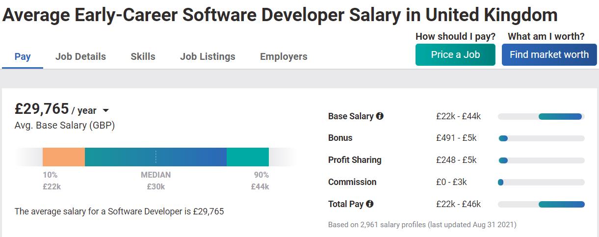 junior software developer salary UK