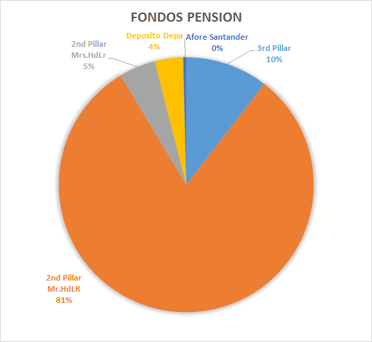 Pension funds' investment