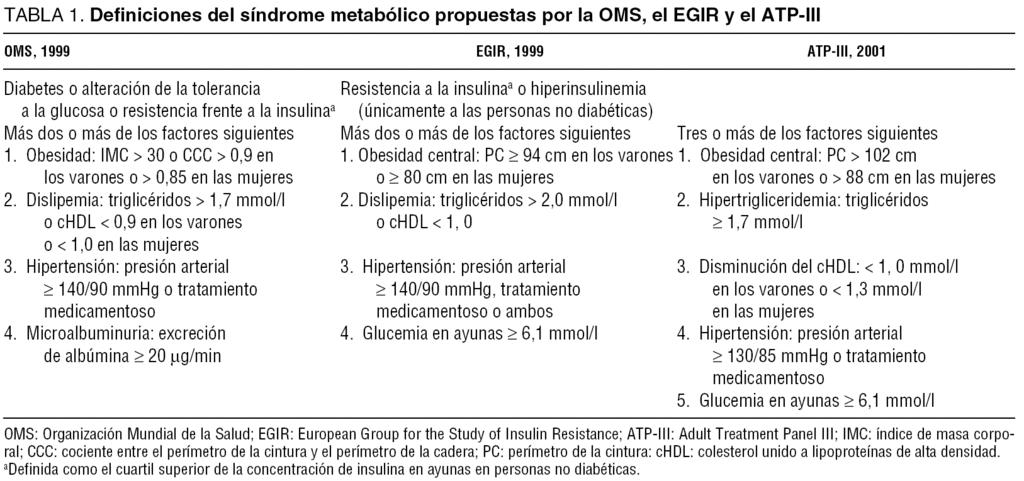 Tabla 1 sindrome metabolico