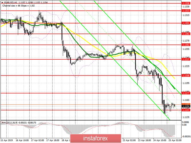 InstaForex Analytics: EUR / USD: plano para a sessão europeia de 25 de abril. Divergência pode impedir que o euro caia mais