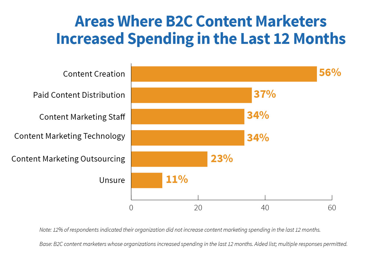 Areas where B2C content marketers increased spending in the past year