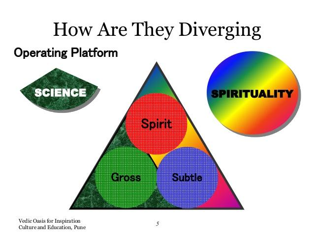Vedic Oasis for Inspiration Culture and Education, Pune 5 How Are They Diverging Operating Platform Spirit SubtleGross SCI...