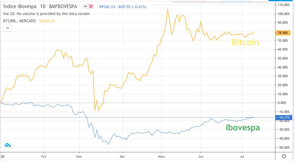 ibovespa vs bitcoin