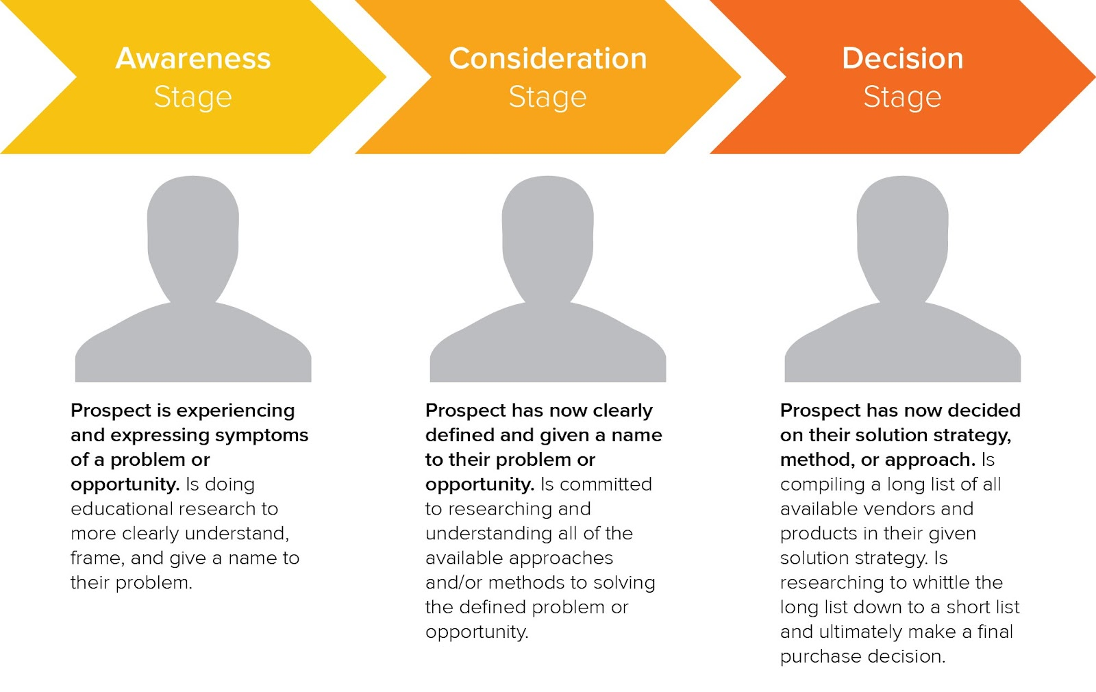 Buyer's Journey Segmentation Example | Audience Segmentation: What it is, How to Use It, and Examples