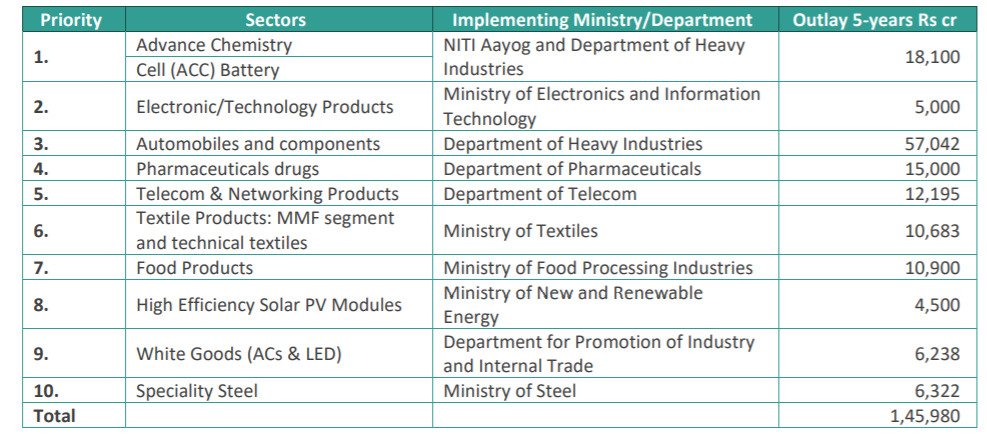 Sectors covered in the PLI Scheme