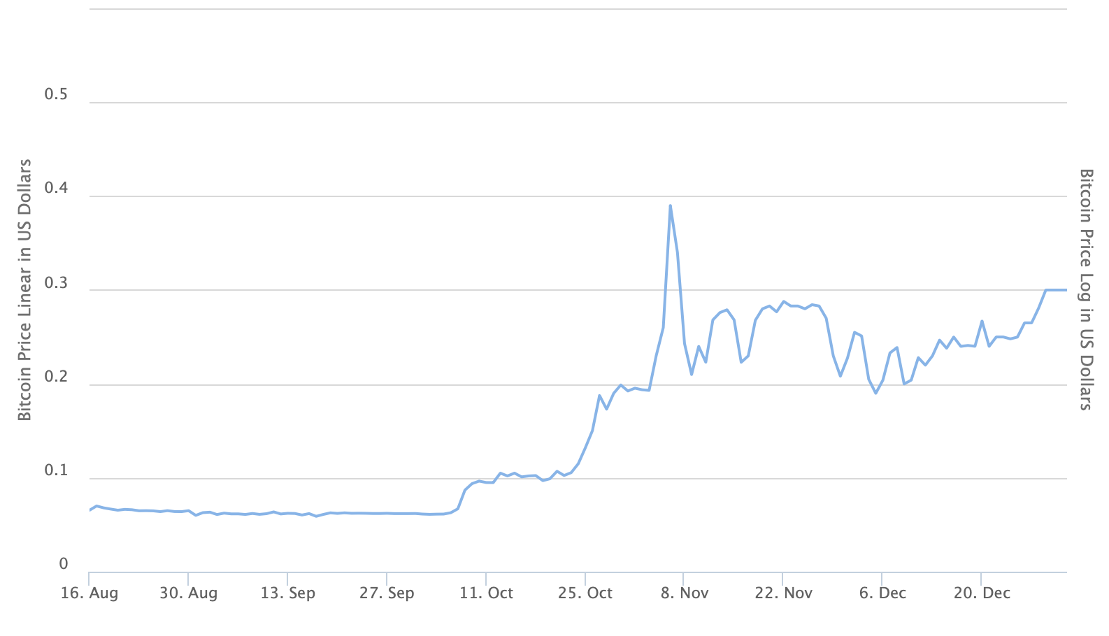 Bitcoin price in 2010