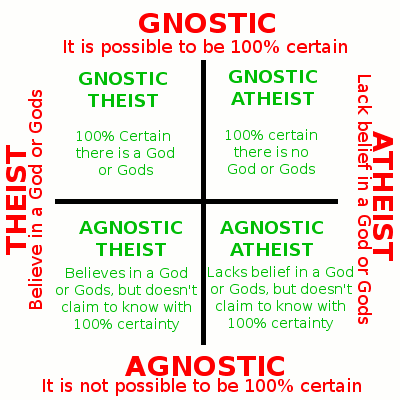 Image result for agnostic