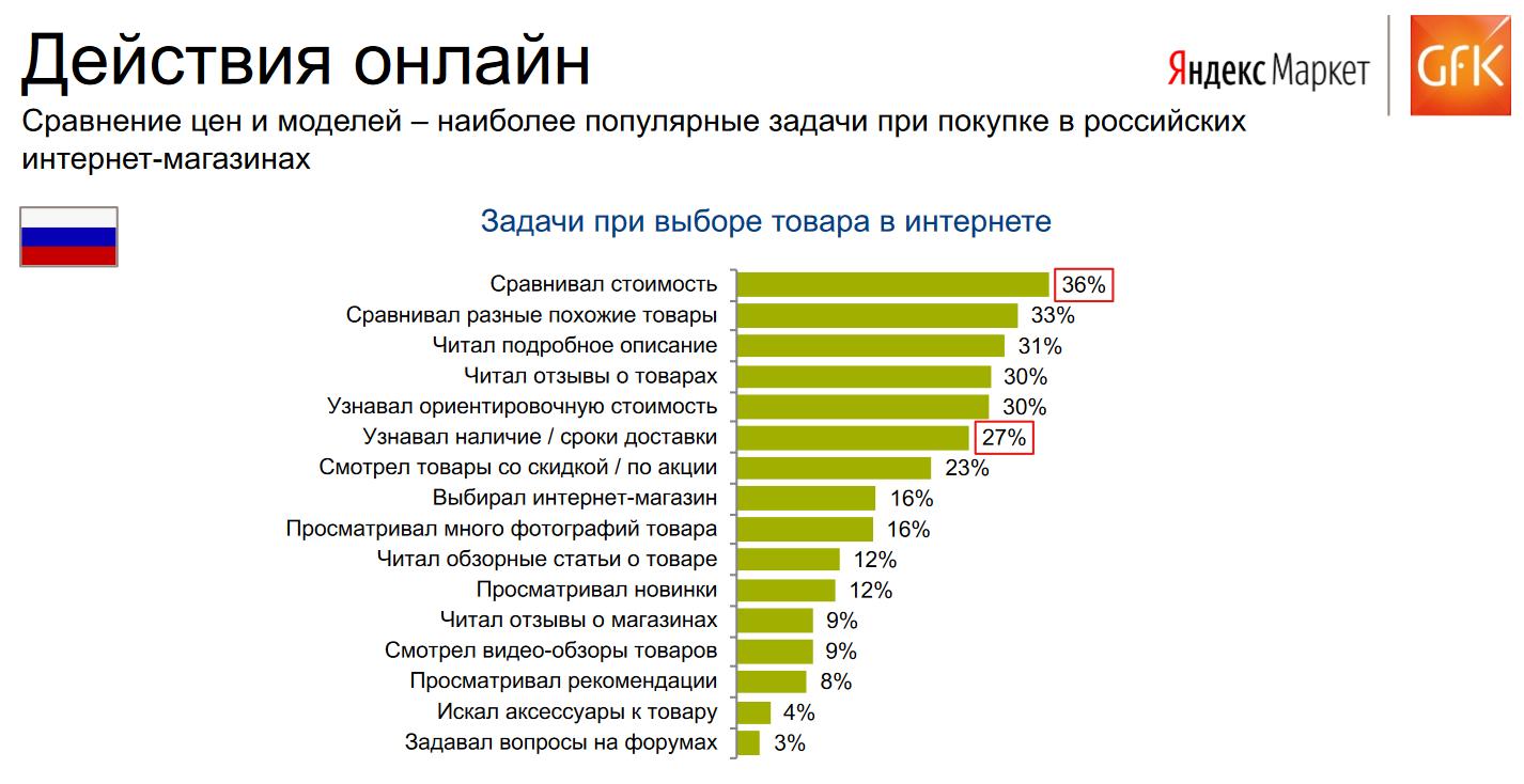 Наиболее популярные действия при покупке в Российских интернет-магазинах, удержание покупателей