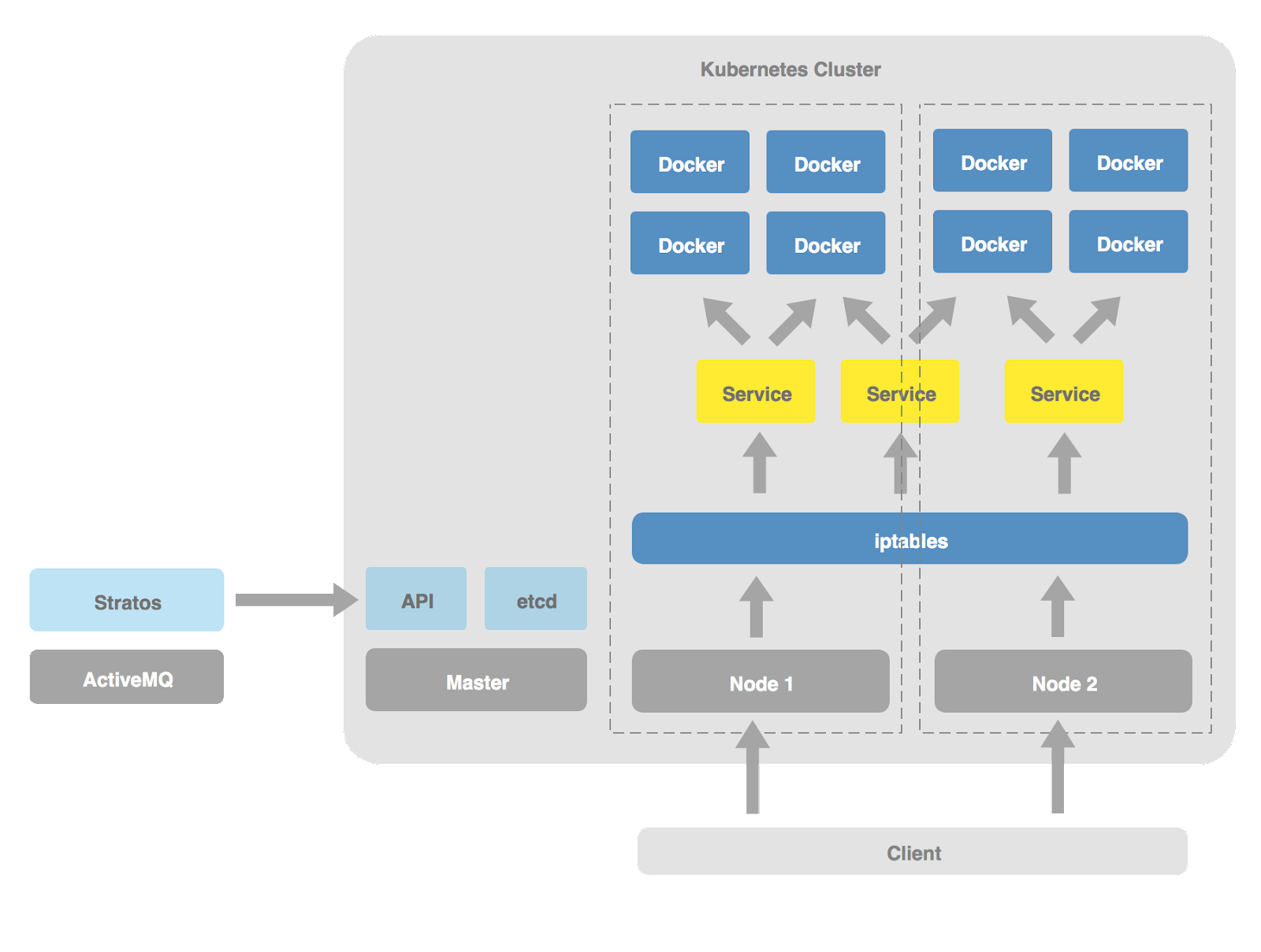 stratos-kubernetes-deployment-architecture.png