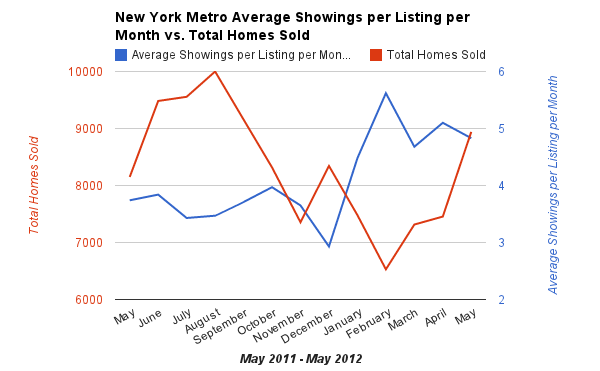 Real Estate Showings In New York Metro Predicts Decrease In