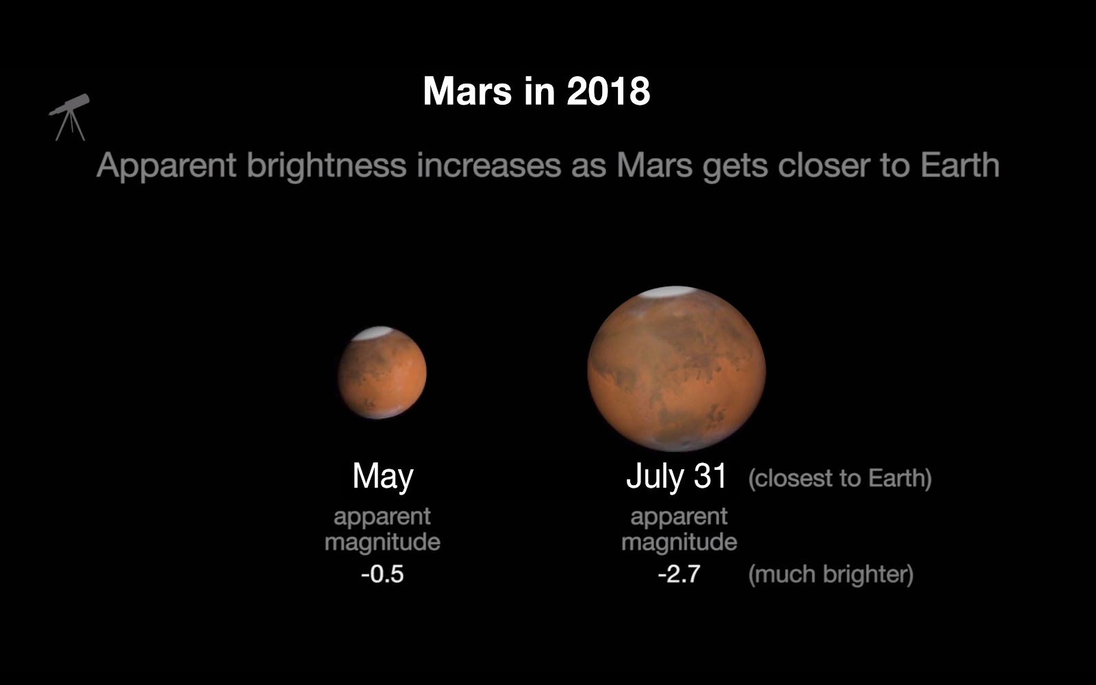 How Far Away is Mars? And How Long to Travel There?