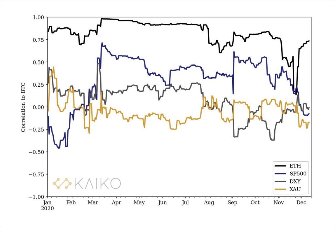 Hình 1: Mối tương quan giữa BTC và các tài sản khác