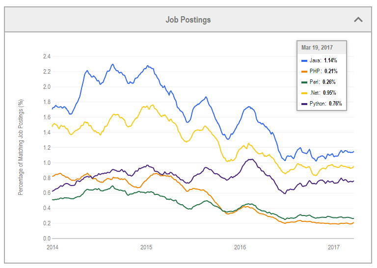 Will Python Replace Java? - Data Science Central