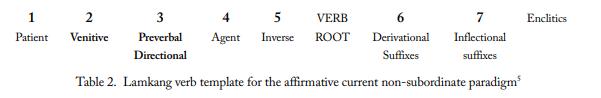 verb template in Lamkang