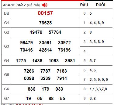 Thống kê kết quả xổ số miền bắc ngày 25/01/2021