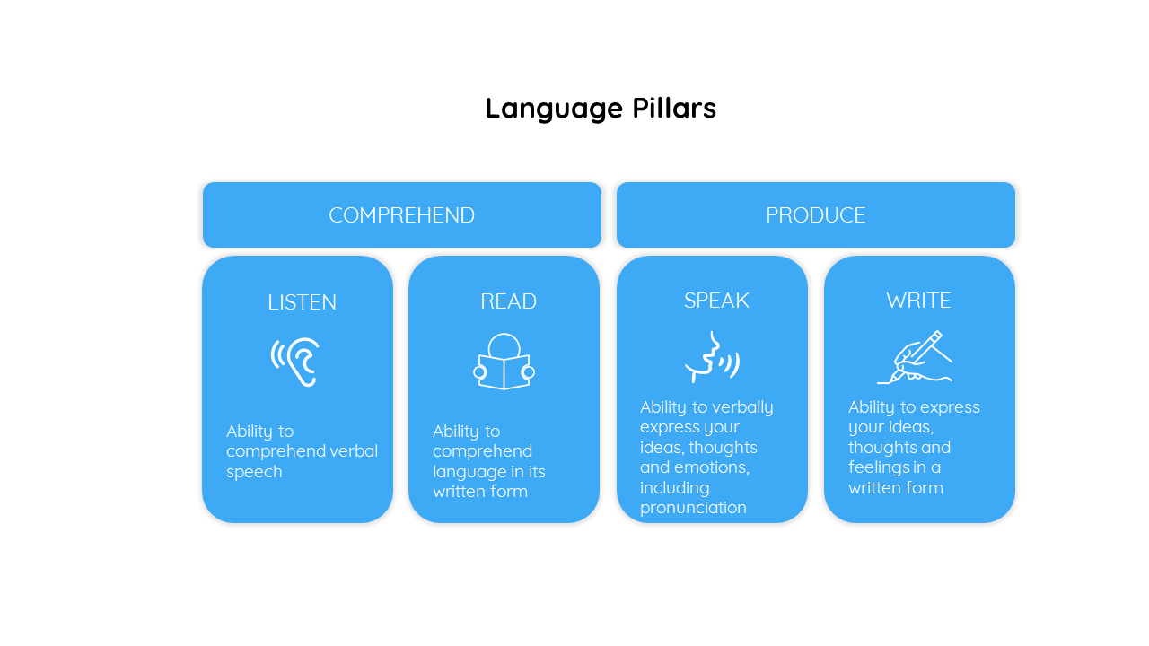 the skills required to speak a language fluently