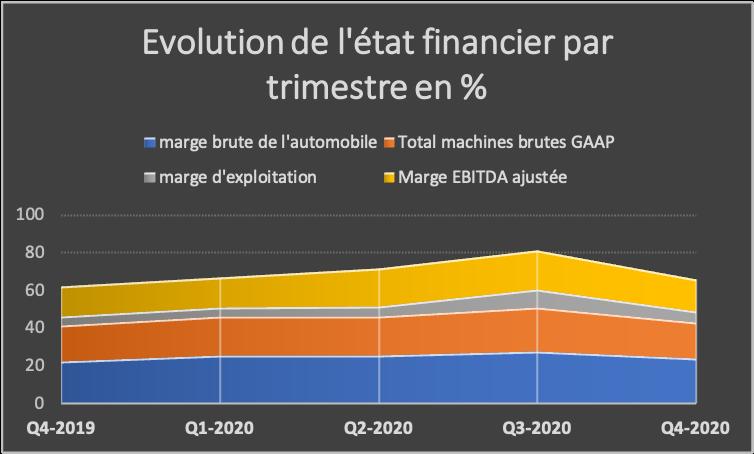 évolution état financier par Trimestre