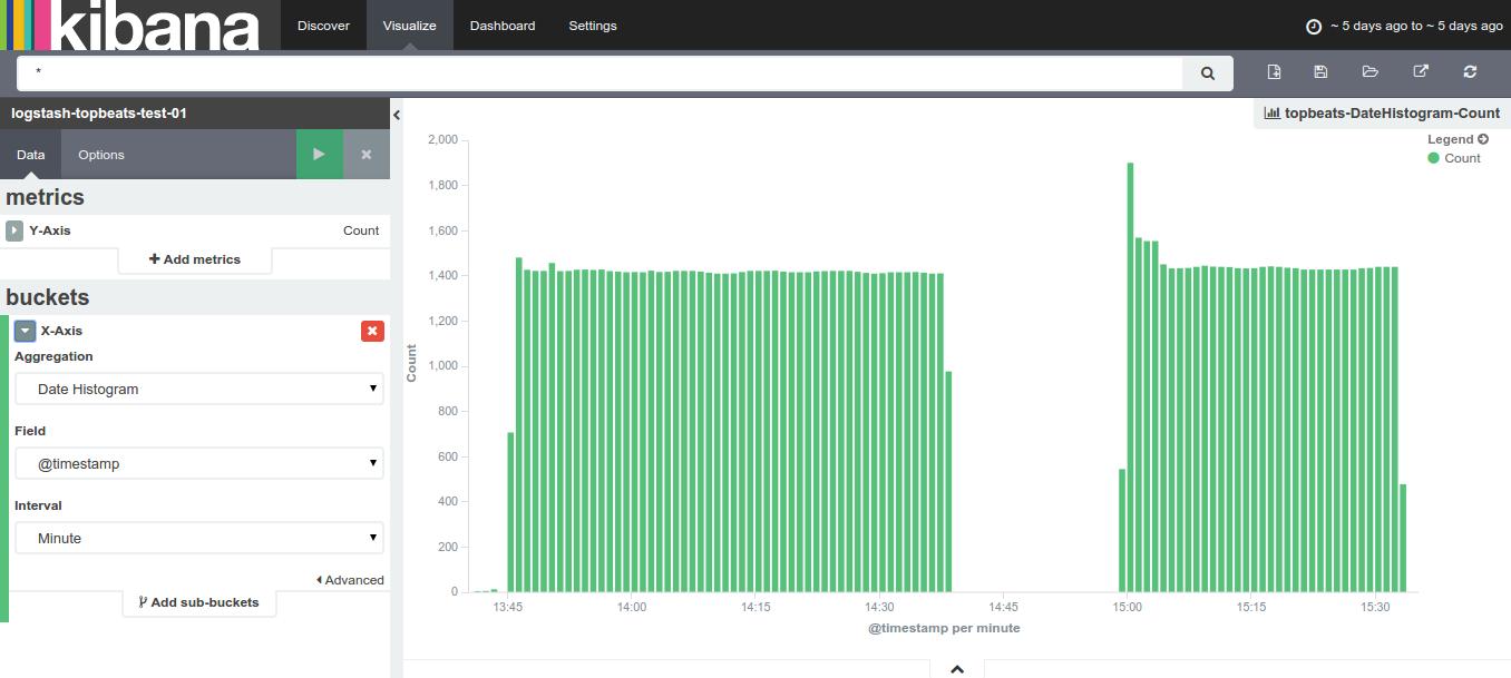 kibana total activity count