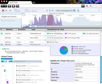 Comment évaluer la vitesse d'un blog ?
