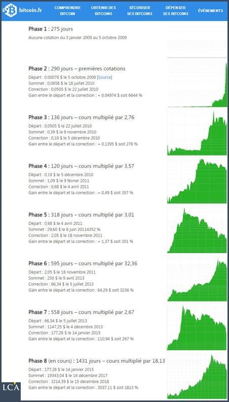 https://la-chronique-agora.com/wp-content/uploads/2019/03/190313-lca-phases-bitcoin.jpg