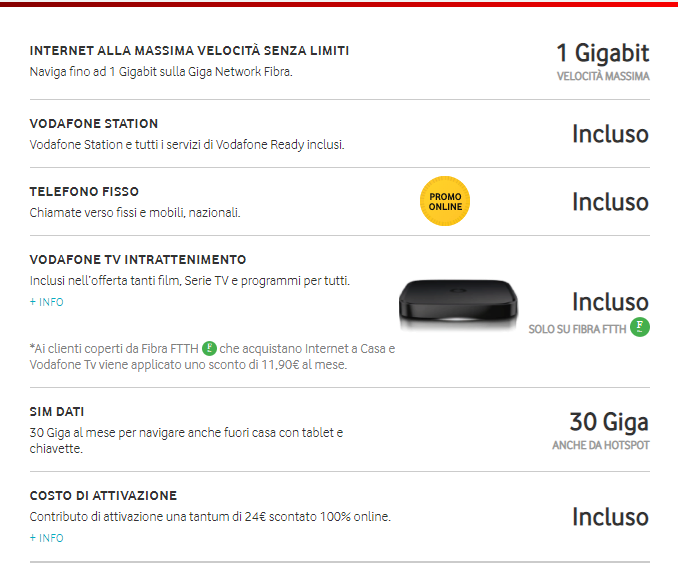 Offerta Vodafone Internet Unlimited