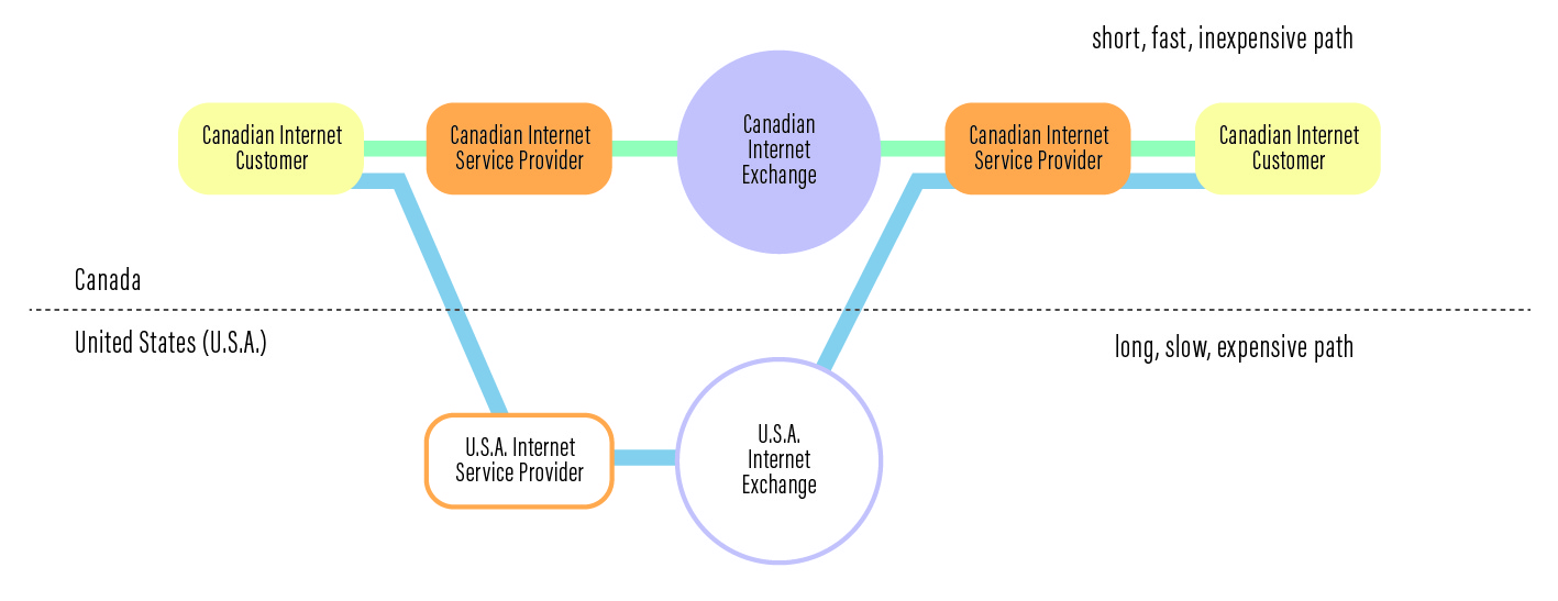 DI_16__network paths to connect two Canadian internet customers.jpg