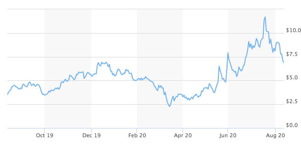 DVAX Stock Forecast