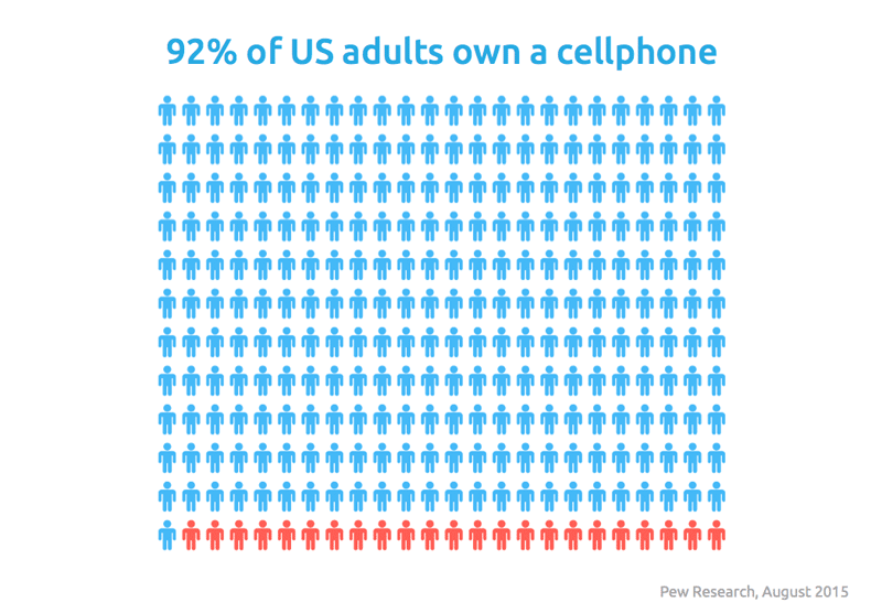 92 percents of US adults own a smartphone