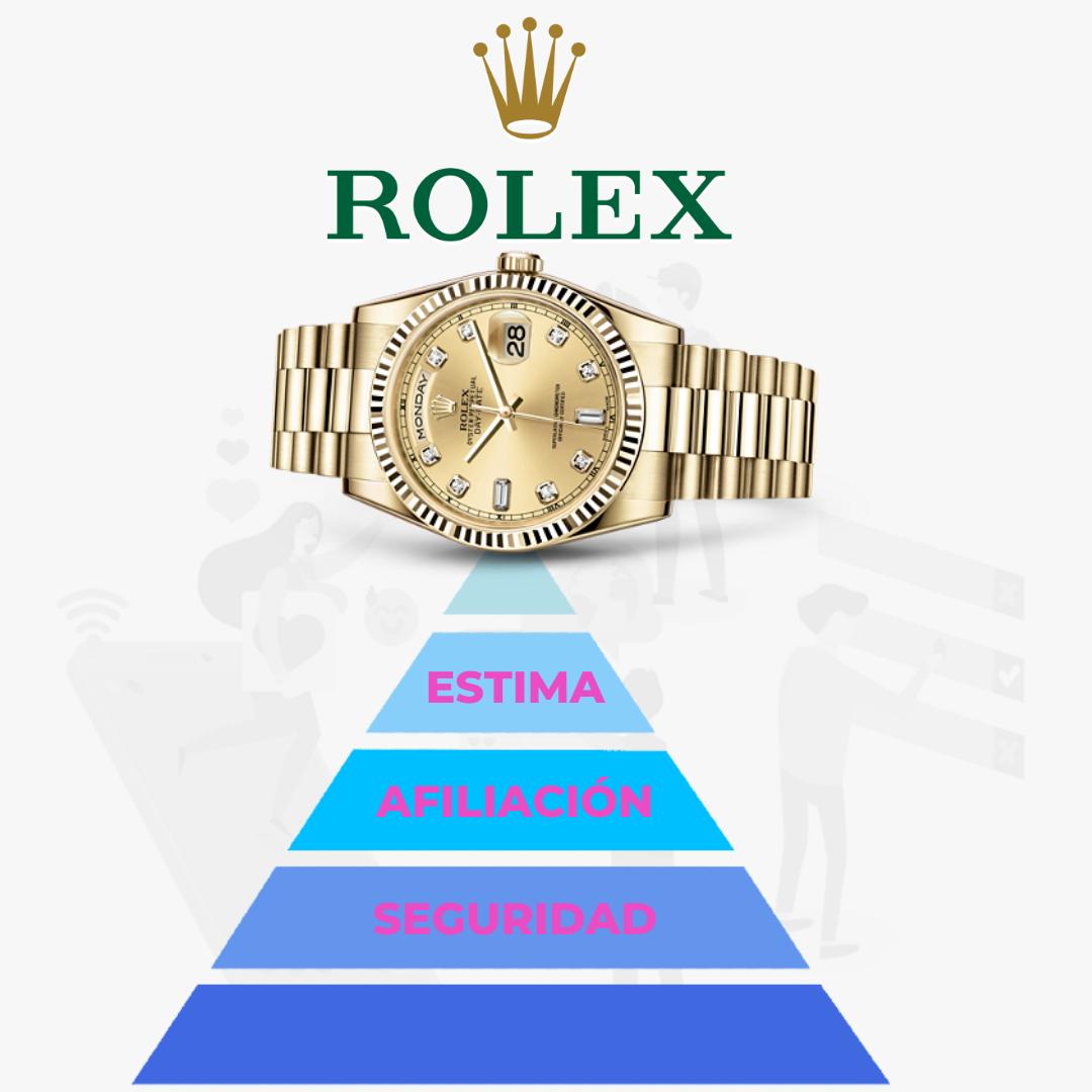 ejemplo de rolex aplicado a la piramide de maslow