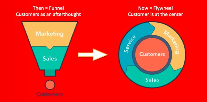 Funnel to Flywheel - Change in B2B Sales