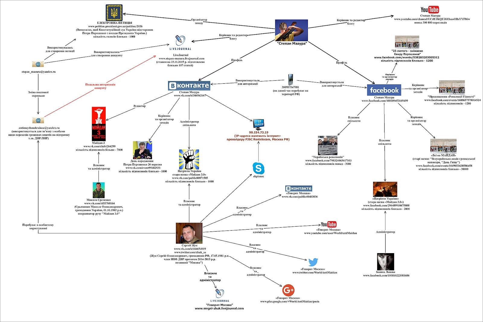 Схема, как работают фейковые аккаунты бывшего боевика в соцсетях