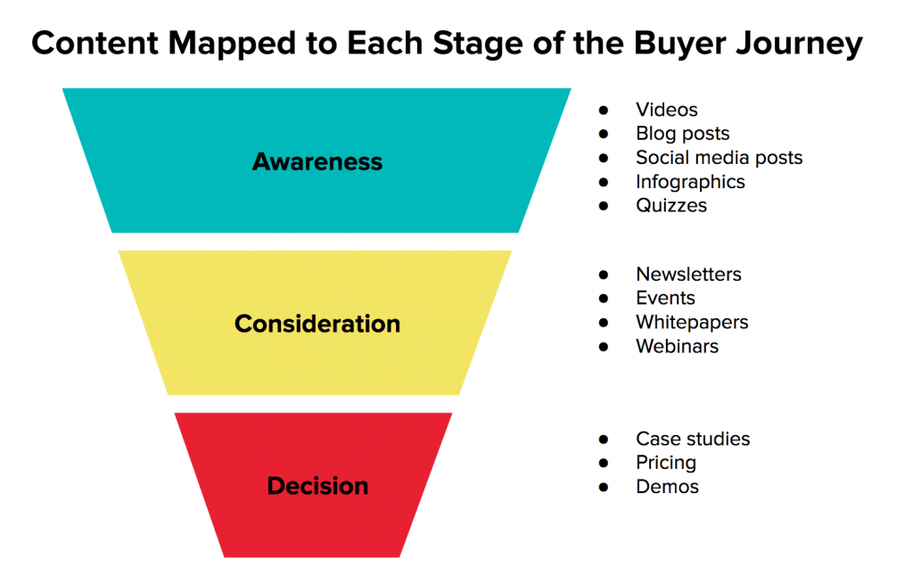 Marketing Content Mapped to Each Stage of the Buyer Journey