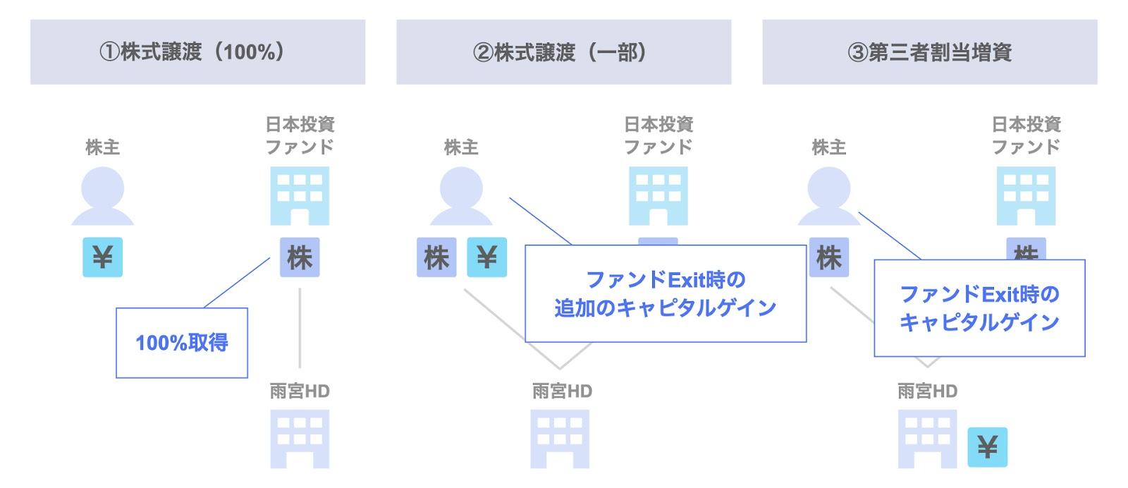 日本投資ファンドによる雨宮ホールディングスの投資事例:各スキームのポイント