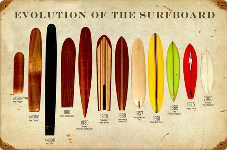 History of Surfing: The People And Places That Shaped The Sport - Evolution of Surf Boards