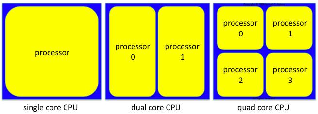 Quad Core vs Dual Core